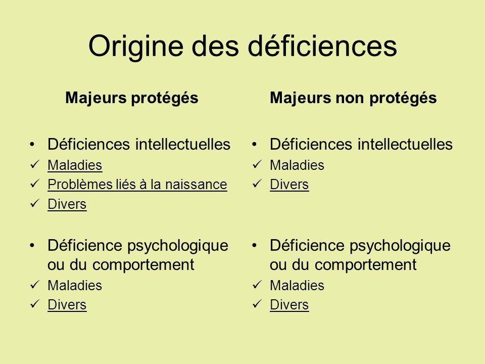 Origine des déficiences Majeurs protégés Déficiences intellectuelles Maladies Problèmes liés à la naissance Divers Déficience psychologique ou du comp