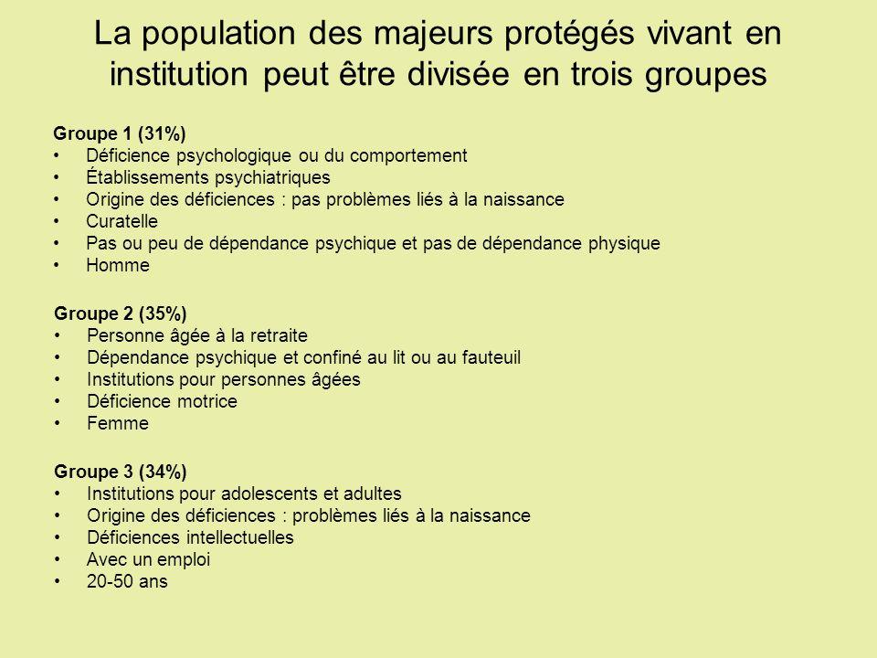 La population des majeurs protégés vivant en institution peut être divisée en trois groupes Groupe 1 (31%) Déficience psychologique ou du comportement
