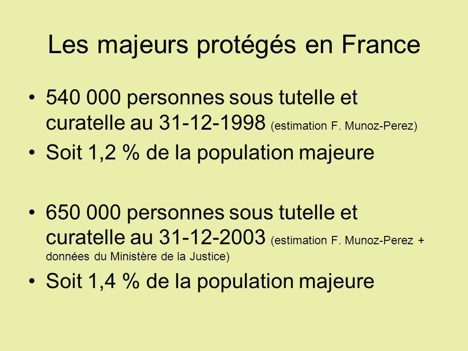 Les majeurs protégés en France 540 000 personnes sous tutelle et curatelle au 31-12-1998 (estimation F. Munoz-Perez) Soit 1,2 % de la population majeu