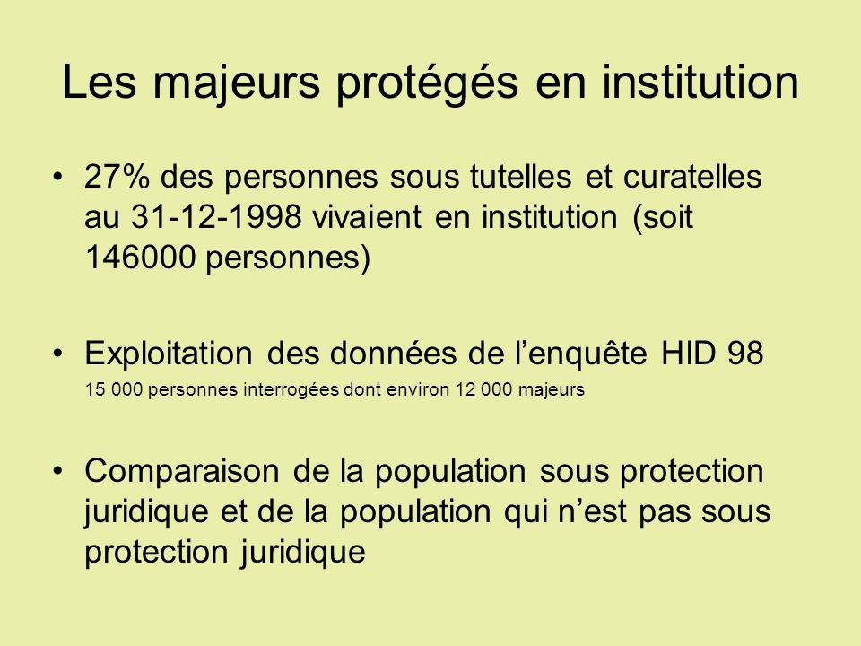 Les majeurs protégés en institution 27% des personnes sous tutelles et curatelles au 31-12-1998 vivaient en institution (soit 146000 personnes) Exploi