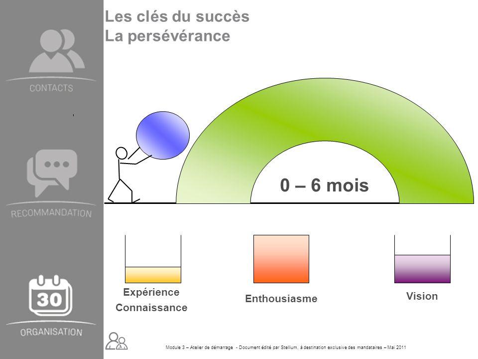 Module 3 – Atelier de démarrage - Document édité par Stellium, à destination exclusive des mandataires – Mai 2011 0 – 6 mois Expérience Connaissance E