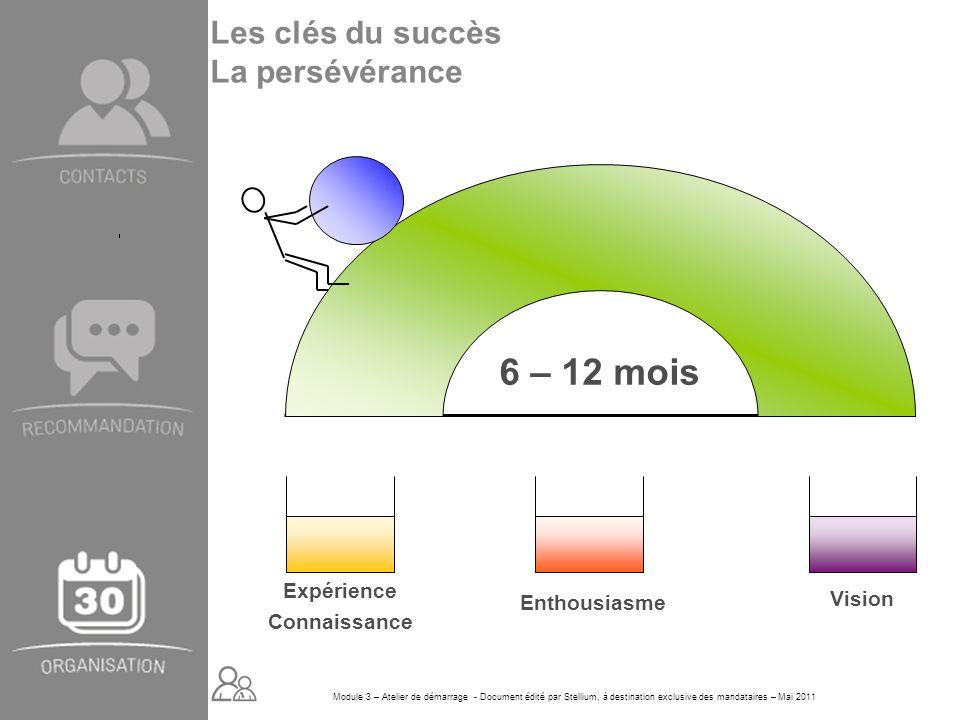 Module 3 – Atelier de démarrage - Document édité par Stellium, à destination exclusive des mandataires – Mai 2011 6 – 12 mois Expérience Connaissance