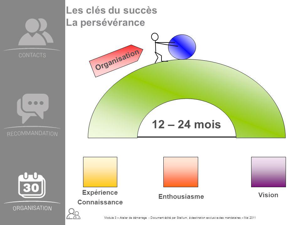 Module 3 – Atelier de démarrage - Document édité par Stellium, à destination exclusive des mandataires – Mai 2011 12 – 24 mois Organisation Expérience