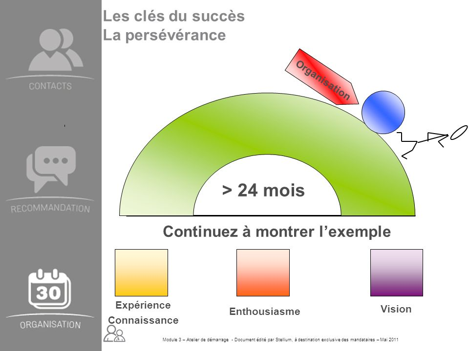 Module 3 – Atelier de démarrage - Document édité par Stellium, à destination exclusive des mandataires – Mai 2011 > 24 mois Continuez à montrer lexemp