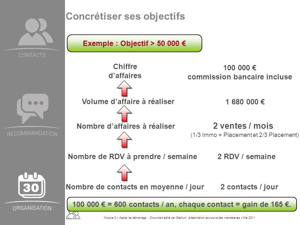 Module 3 – Atelier de démarrage - Document édité par Stellium, à destination exclusive des mandataires – Mai 2011 100 000 = 600 contacts / an, chaque