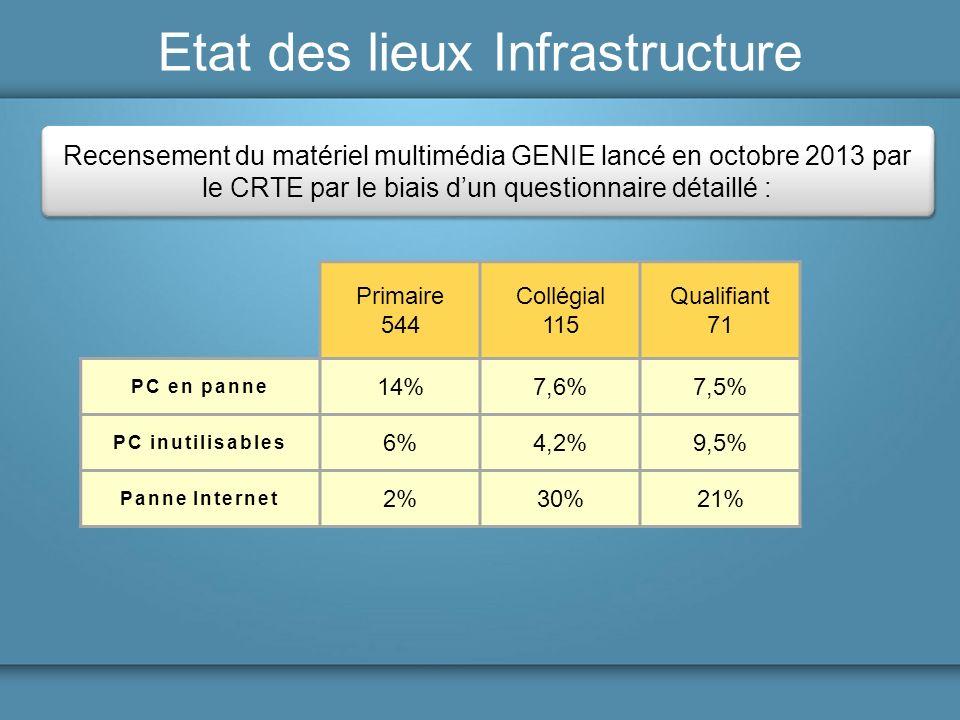 Etat des lieux Infrastructure Recensement du matériel multimédia GENIE lancé en octobre 2013 par le CRTE par le biais dun questionnaire détaillé : Qua