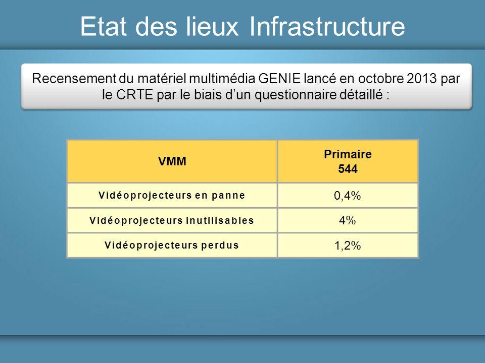 Etat des lieux Infrastructure Recensement du matériel multimédia GENIE lancé en octobre 2013 par le CRTE par le biais dun questionnaire détaillé : Pri