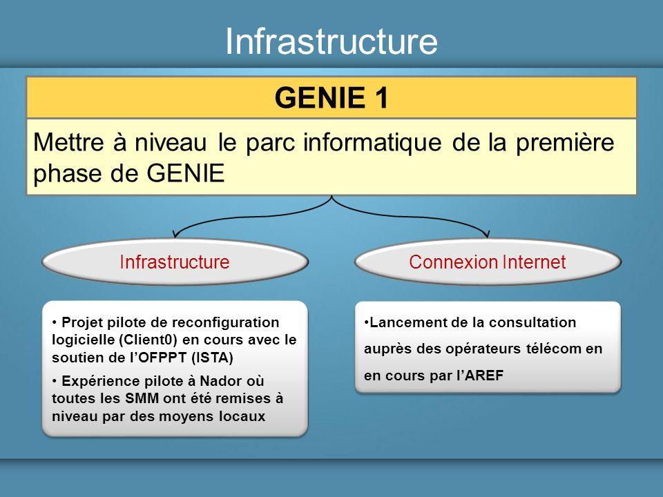 Infrastructure GENIE 1 Mettre à niveau le parc informatique de la première phase de GENIE InfrastructureConnexion Internet Projet pilote de reconfigur
