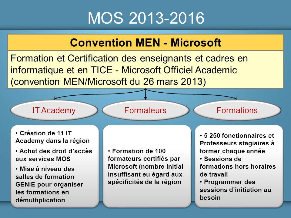 MOS 2013-2016 Convention MEN - Microsoft Formation et Certification des enseignants et cadres en informatique et en TICE - Microsoft Officiel Academic