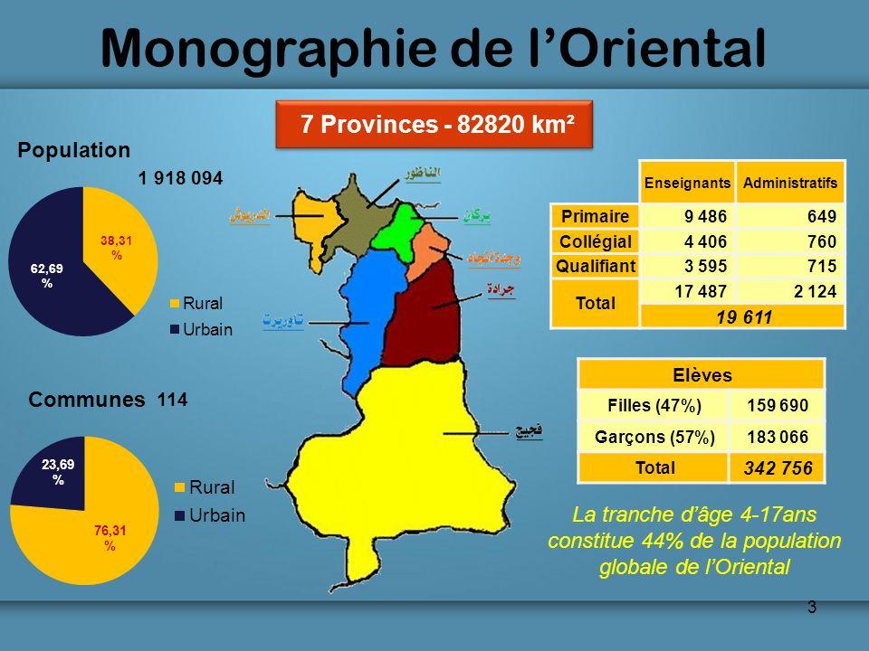 3 1 918 094 114 La tranche dâge 4-17ans constitue 44% de la population globale de lOriental 7 Provinces - 82820 km² Elèves Filles (47%)159 690 Garçons
