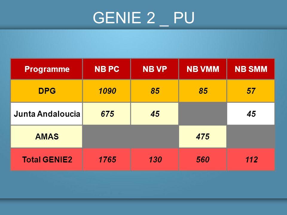 GENIE 2 _ PU ProgrammeNB PCNB VPNB VMMNB SMM DPG109085 57 Junta Andaloucia67545 AMAS475 Total GENIE21765130560112
