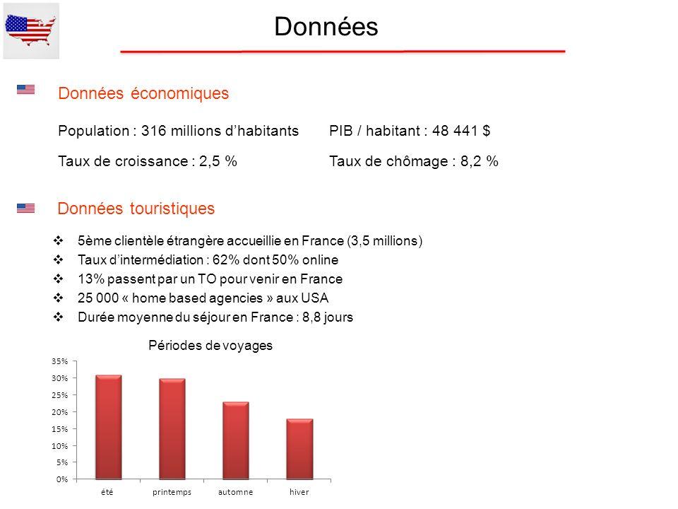 Données Données touristiques 5ème clientèle étrangère accueillie en France (3,5 millions) Taux dintermédiation : 62% dont 50% online 13% passent par u