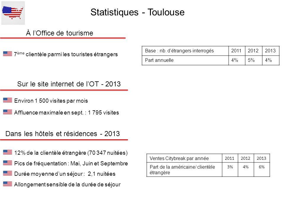 Affluence maximale en sept. : 1 795 visites Base : nb. détrangers interrogés201120122013 Part annuelle4%5%4% À lOffice de tourisme Sur le site interne
