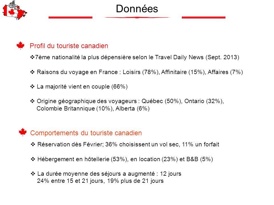 Données Profil du touriste canadien 7ème nationalité la plus dépensière selon le Travel Daily News (Sept. 2013) Raisons du voyage en France : Loisirs