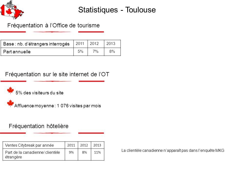 Fréquentation à lOffice de tourisme 5% des visiteurs du site Affluence moyenne : 1 076 visites par mois Base : nb. détrangers interrogés 201120122013