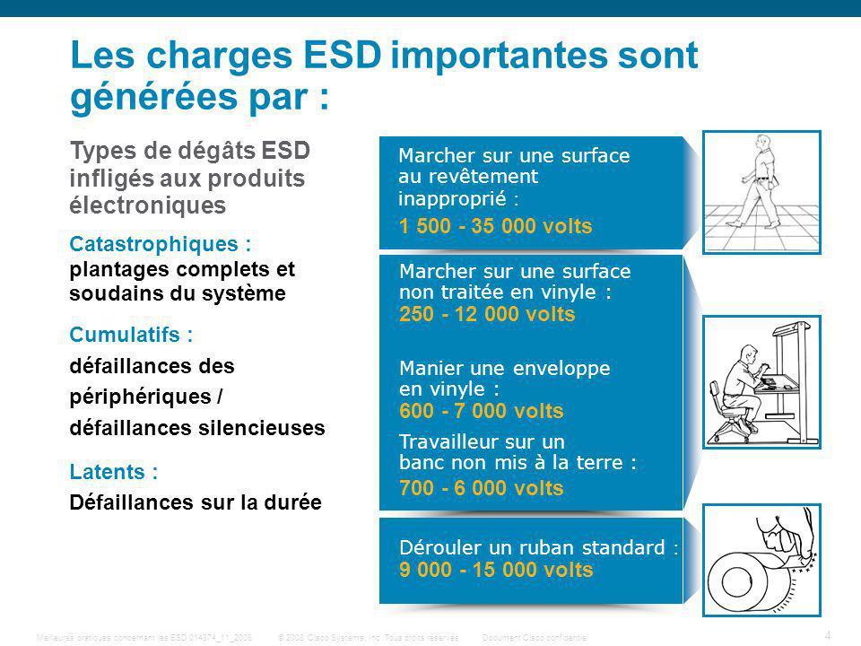 4 © 2008 Cisco Systems, Inc. Tous droits réservés.Document Cisco confidentiel Meilleures pratiques concernant les ESD 014874_11_2008 Les charges ESD i
