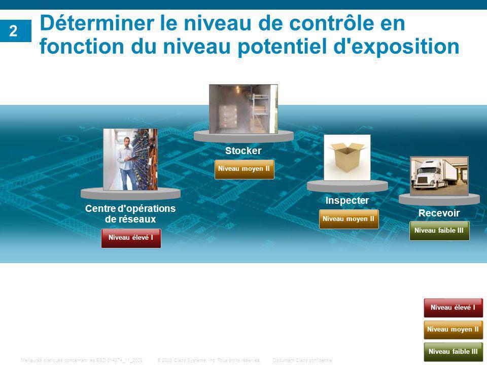 8 © 2008 Cisco Systems, Inc. Tous droits réservés.Document Cisco confidentiel Meilleures pratiques concernant les ESD 014874_11_2008 Centre d'opératio