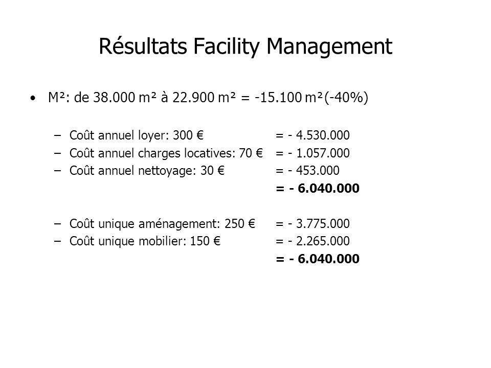 Résultats Facility Management M²: de 38.000 m² à 22.900 m² = -15.100 m²(-40%) –Coût annuel loyer: 300 = - 4.530.000 –Coût annuel charges locatives: 70