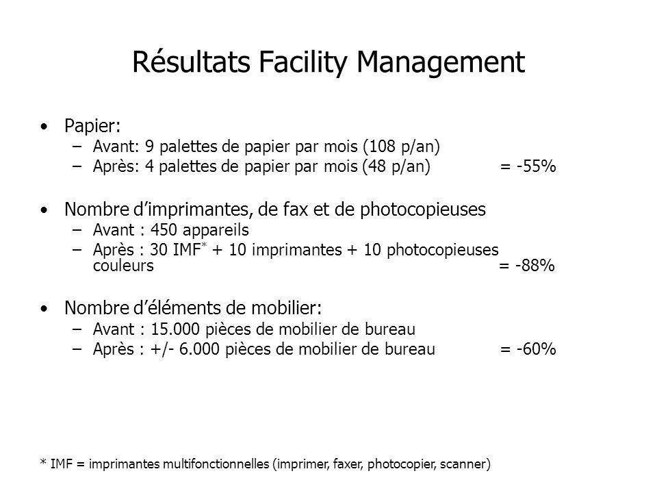 Papier: –Avant: 9 palettes de papier par mois (108 p/an) –Après: 4 palettes de papier par mois (48 p/an)= -55% Nombre dimprimantes, de fax et de photo