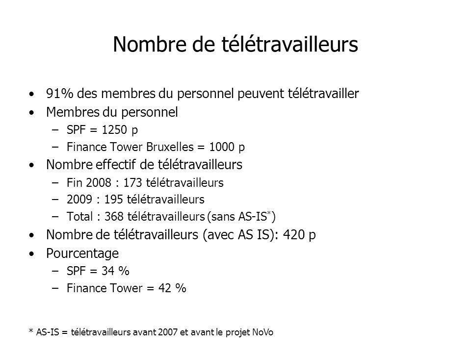 Nombre de télétravailleurs 91% des membres du personnel peuvent télétravailler Membres du personnel –SPF = 1250 p –Finance Tower Bruxelles = 1000 p No