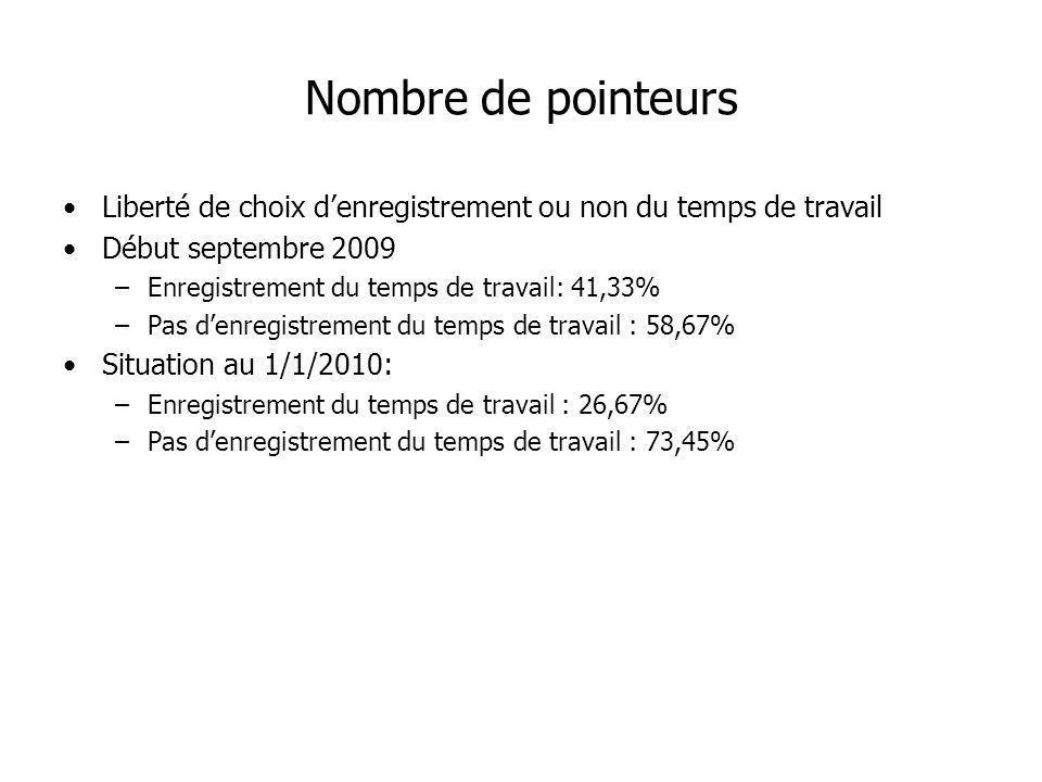 Nombre de pointeurs Liberté de choix denregistrement ou non du temps de travail Début septembre 2009 –Enregistrement du temps de travail: 41,33% –Pas