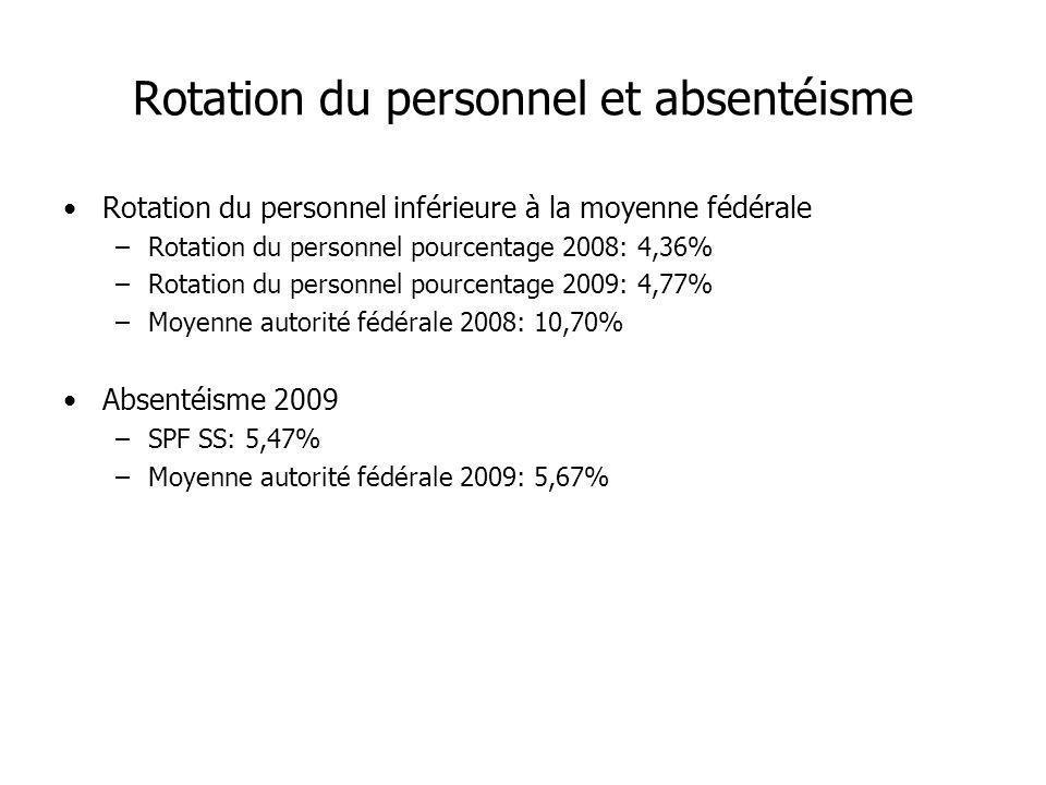 Rotation du personnel et absentéisme Rotation du personnel inférieure à la moyenne fédérale –Rotation du personnel pourcentage 2008: 4,36% –Rotation d
