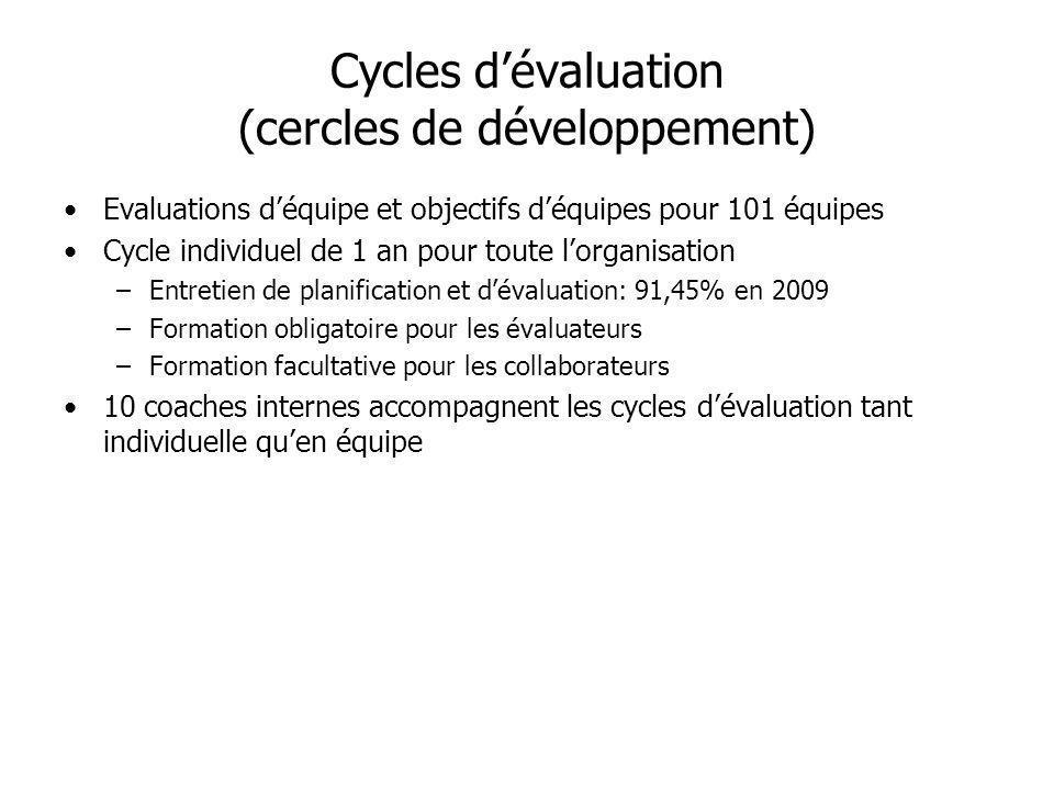Cycles dévaluation (cercles de développement) Evaluations déquipe et objectifs déquipes pour 101 équipes Cycle individuel de 1 an pour toute lorganisa