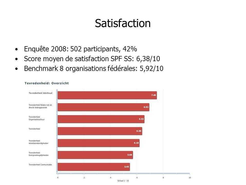 Satisfaction Enquête 2008: 502 participants, 42% Score moyen de satisfaction SPF SS: 6,38/10 Benchmark 8 organisations fédérales: 5,92/10
