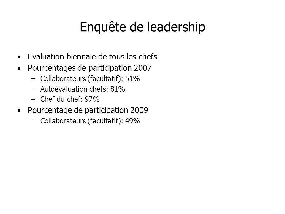 Enquête de leadership Evaluation biennale de tous les chefs Pourcentages de participation 2007 –Collaborateurs (facultatif): 51% –Autoévaluation chefs