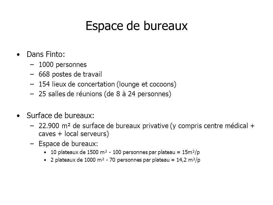Espace de bureaux Dans Finto: –1000 personnes –668 postes de travail –154 lieux de concertation (lounge et cocoons) –25 salles de réunions (de 8 à 24