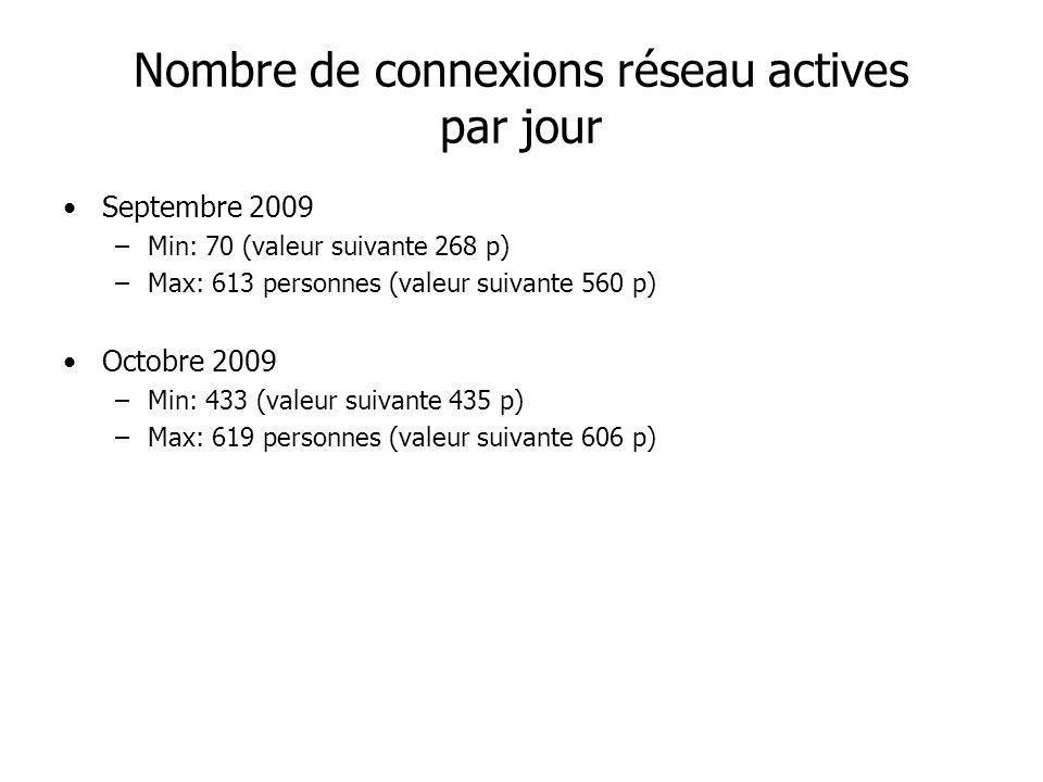 Nombre de connexions réseau actives par jour Septembre 2009 –Min: 70 (valeur suivante 268 p) –Max: 613 personnes (valeur suivante 560 p) Octobre 2009