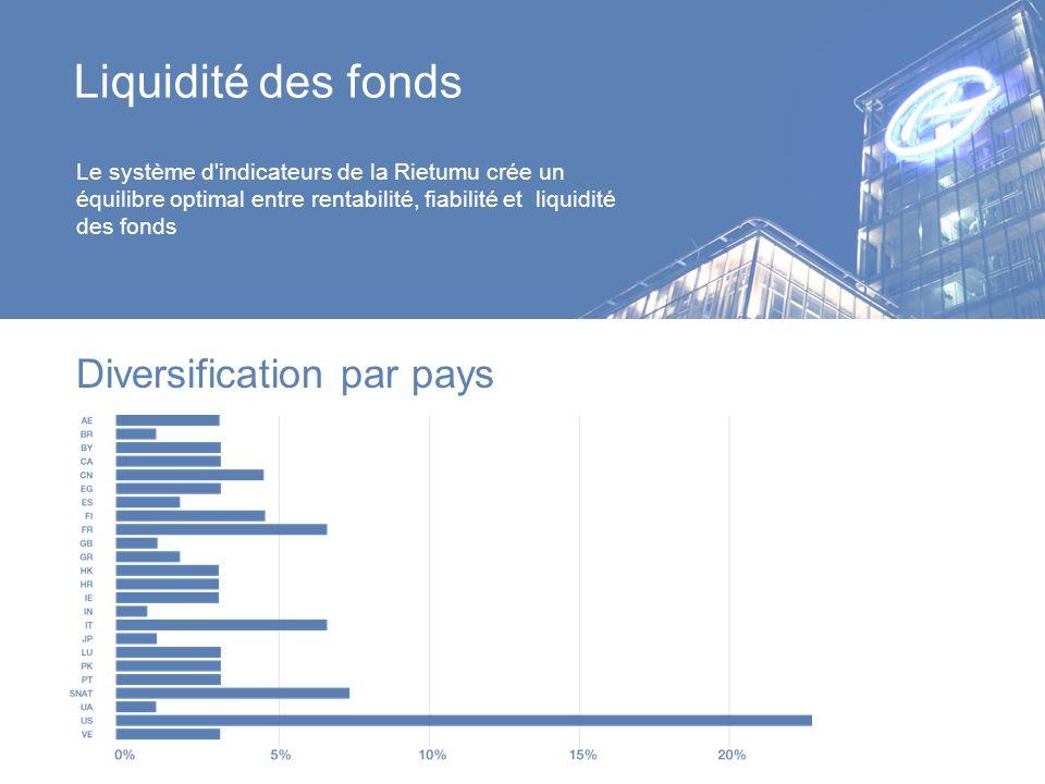 Liquidité des fonds Diversification par pays Le système d'indicateurs de la Rietumu crée un équilibre optimal entre rentabilité, fiabilité et liquidit