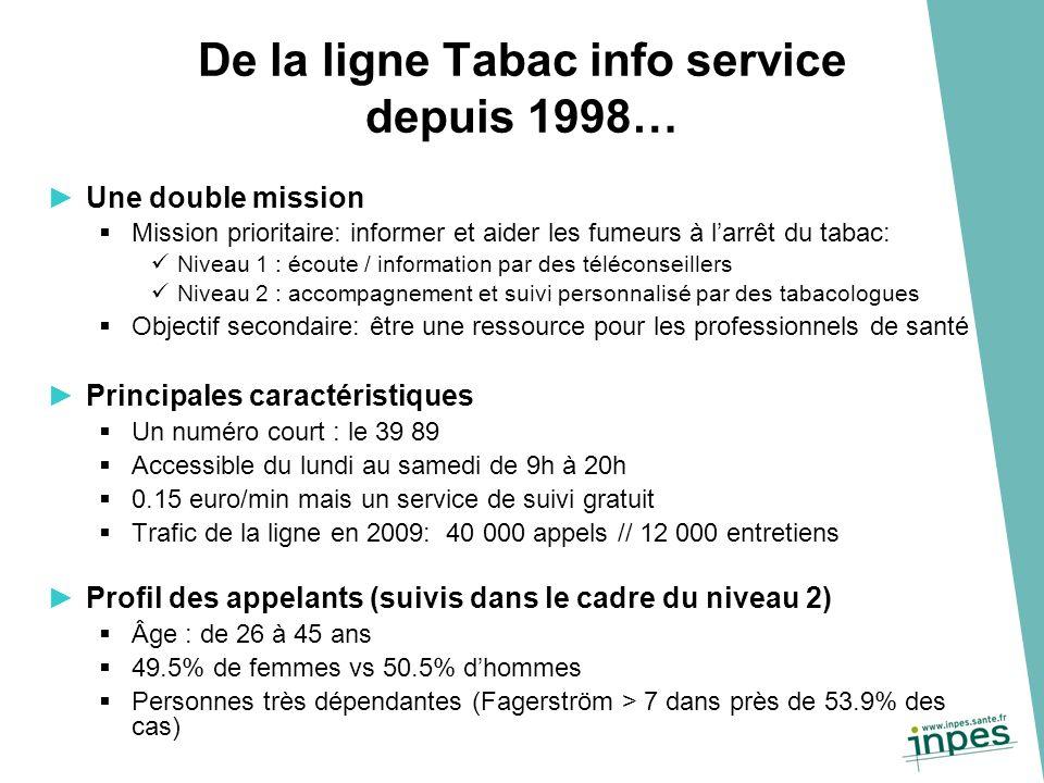De la ligne Tabac info service depuis 1998… Une double mission Mission prioritaire: informer et aider les fumeurs à larrêt du tabac: Niveau 1 : écoute / information par des téléconseillers Niveau 2 : accompagnement et suivi personnalisé par des tabacologues Objectif secondaire: être une ressource pour les professionnels de santé Principales caractéristiques Un numéro court : le 39 89 Accessible du lundi au samedi de 9h à 20h 0.15 euro/min mais un service de suivi gratuit Trafic de la ligne en 2009: 40 000 appels // 12 000 entretiens Profil des appelants (suivis dans le cadre du niveau 2) Âge : de 26 à 45 ans 49.5% de femmes vs 50.5% dhommes Personnes très dépendantes (Fagerström > 7 dans près de 53.9% des cas)
