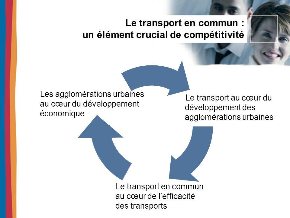 Le transport en commun et les retombées pour le développement économique Des dépenses de 1,3 milliard $/an Des retombées économiques de 937 millions $/an Près de 13 000 emplois Des retombées économiques importantes