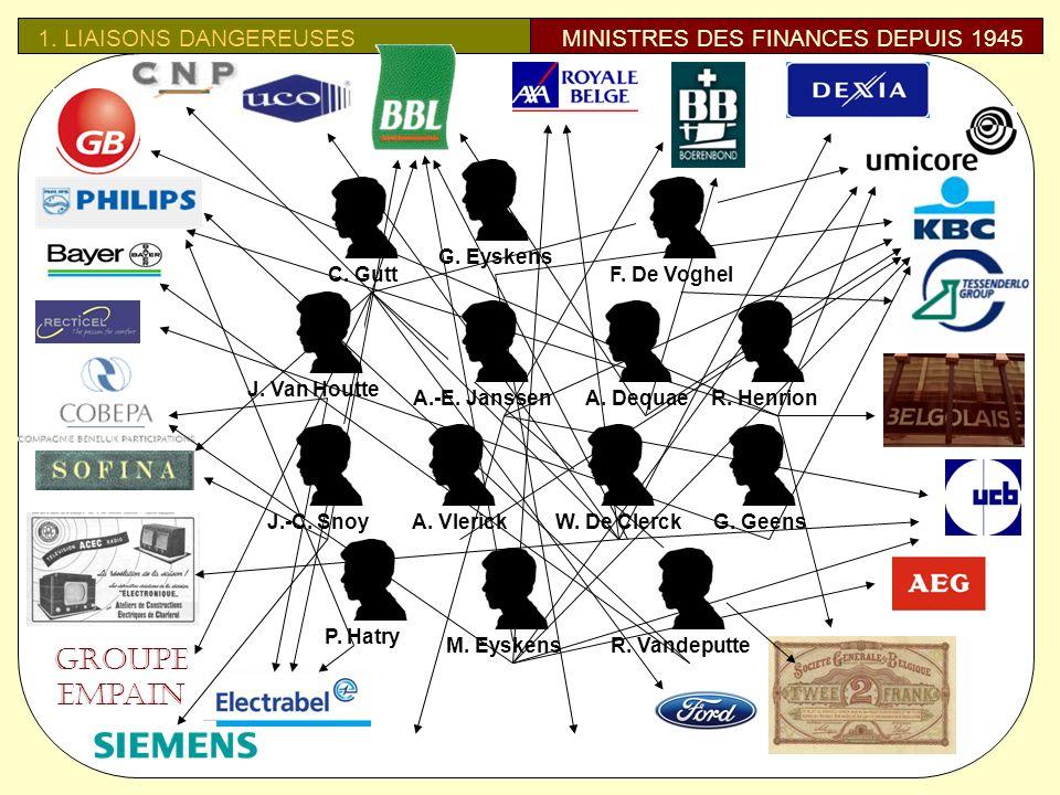 1.LIAISONS DANGEREUSESMINISTRES DES FINANCES DEPUIS 1945 Groupe Empain C.