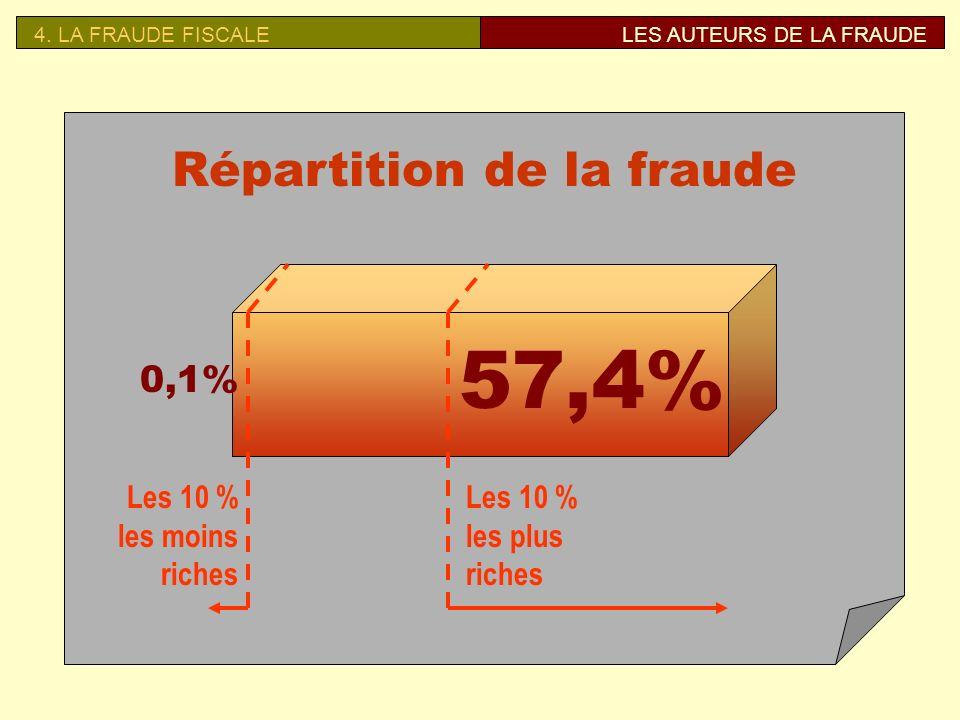 4.LA FRAUDE FISCALELES AUTEURS DE LA FRAUDE Qui fraude .