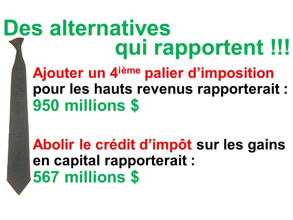 Des alternatives Ajouter un 4 ième palier dimposition pour les hauts revenus rapporterait : 950 millions $ qui rapportent !!! Abolir le crédit dimpôt
