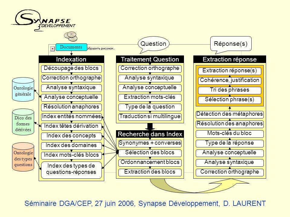 Ontologie générale Documents Dico des formes dérivées Ontologie des types questions Indexation Découpage des blocs Correction orthographe Analyse synt