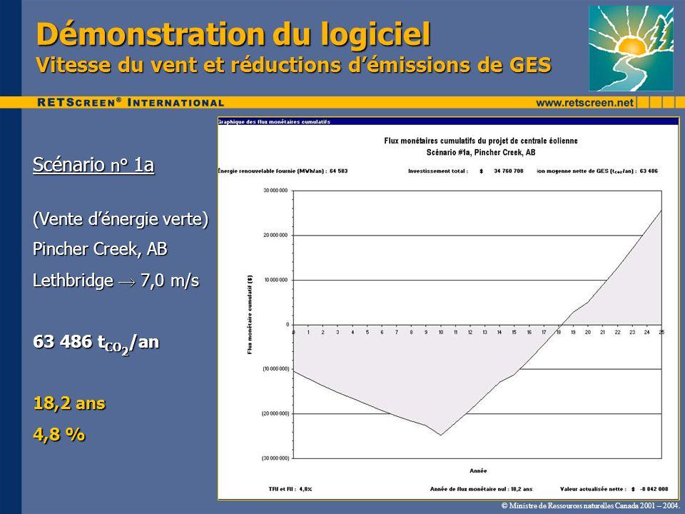 Scénario n° 1a (Vente dénergie verte) Pincher Creek, AB Lethbridge 7,0 m/s 63 486 t CO 2 /an 18,2 ans 4,8 % © Ministre de Ressources naturelles Canada