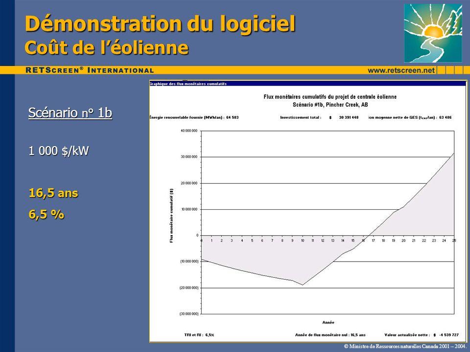 Démonstration du logiciel Coût de léolienne Scénario n° 1b 1 000 $/kW 16,5 ans 6,5 % © Ministre de Ressources naturelles Canada 2001 – 2004.