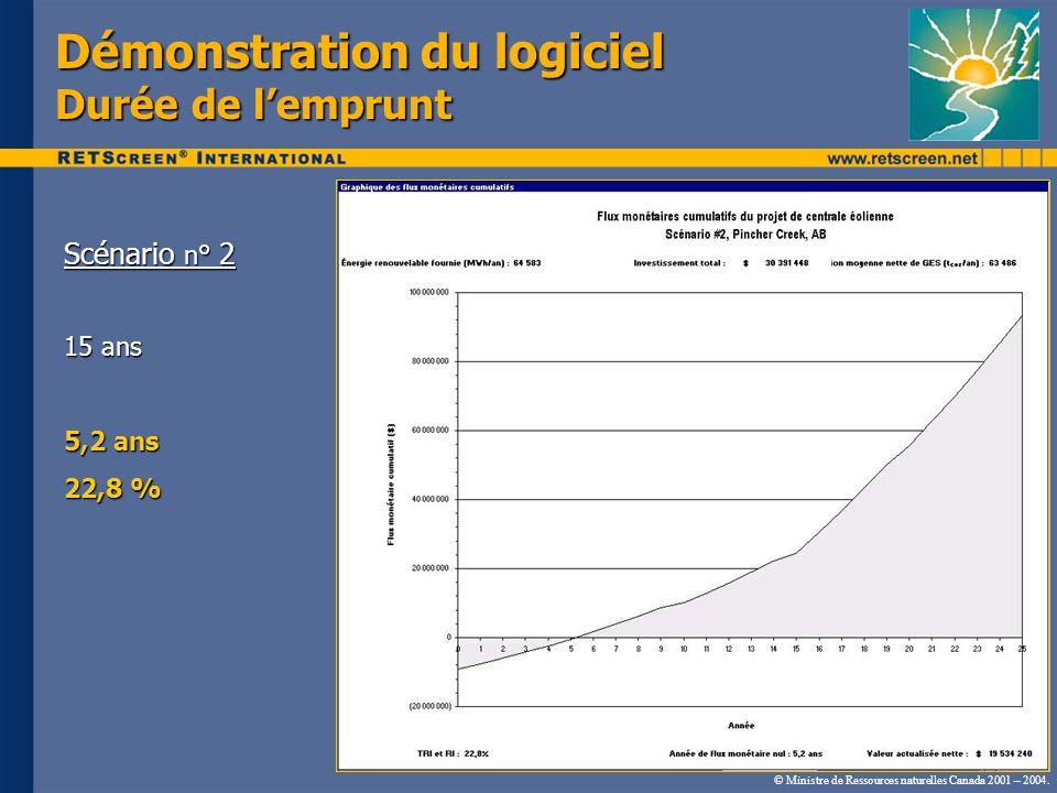 Démonstration du logiciel Durée de lemprunt Scénario n° 2 15 ans 5,2 ans 22,8 % © Ministre de Ressources naturelles Canada 2001 – 2004.