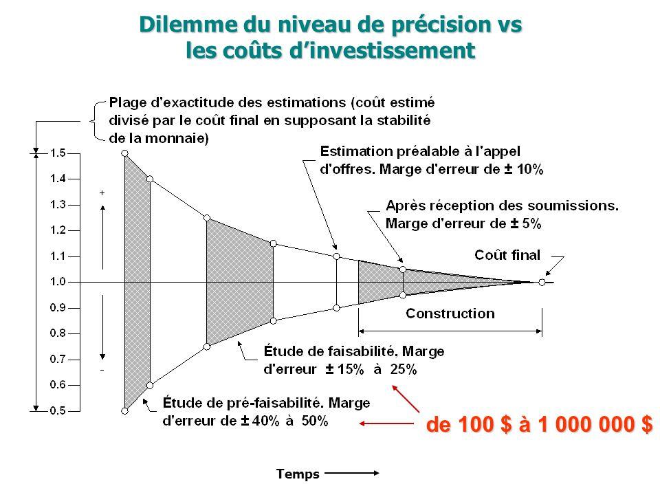 Dilemme du niveau de précision vs les coûts dinvestissement de 100 $ à 1 000 000 $ Temps