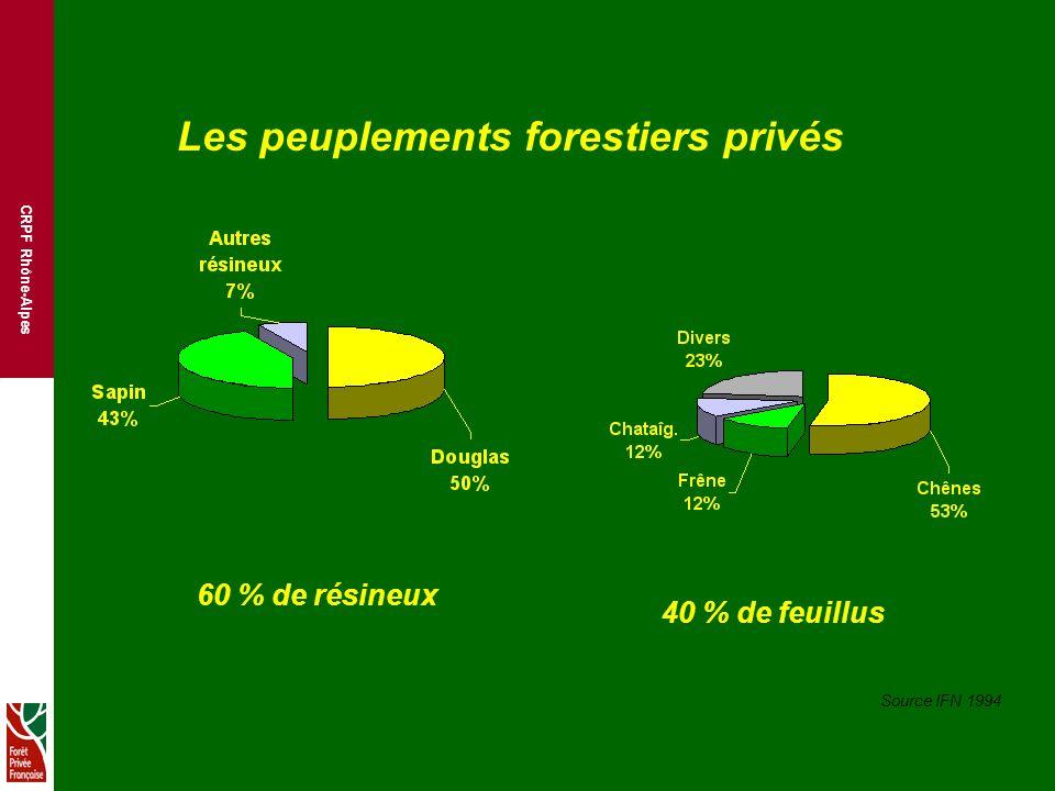 CRPF Rhône-Alpes Les peuplements forestiers privés 60 % de résineux 40 % de feuillus Source IFN 1994