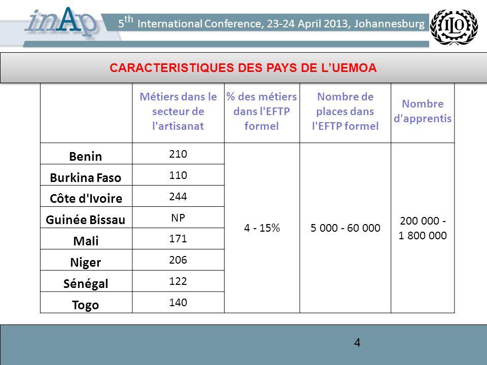 5 th International Conference, 23-24 April 2013, Johannesburg 4 Métiers dans le secteur de l'artisanat % des métiers dans l'EFTP formel Nombre de plac