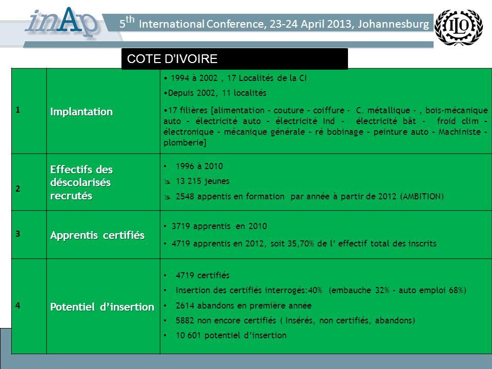 5 th International Conference, 23-24 April 2013, Johannesburg 8 1Implantation 1994 à 2002, 17 Localités de la CI Depuis 2002, 11 localités 17 filières [alimentation – couture – coiffure - C.