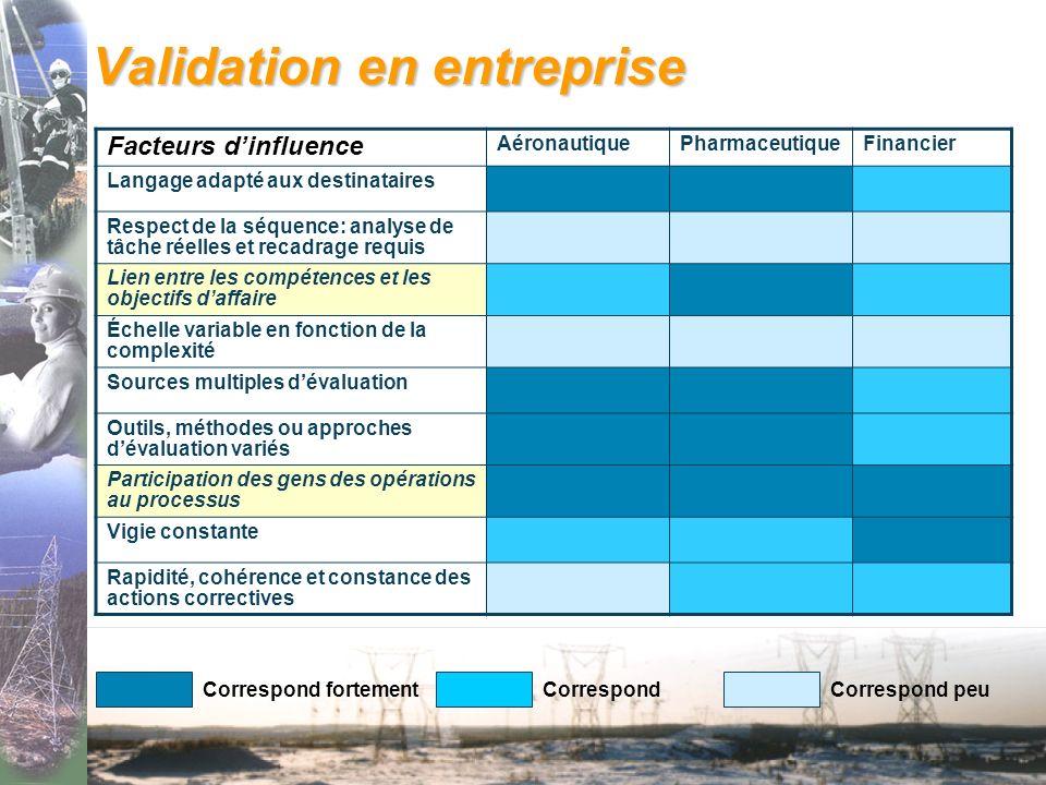 Validation en entreprise Étapes de la démarche AéronautiquePharmaceutiqueFinancier Profils de compétences comprenant une définition complète Profils d