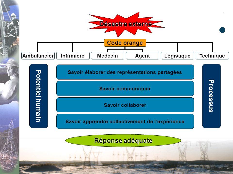 Compétences collectives «Elle est une émergence, un effet de composition. Elle résulte de la qualité de la coopération entre les compétences individue