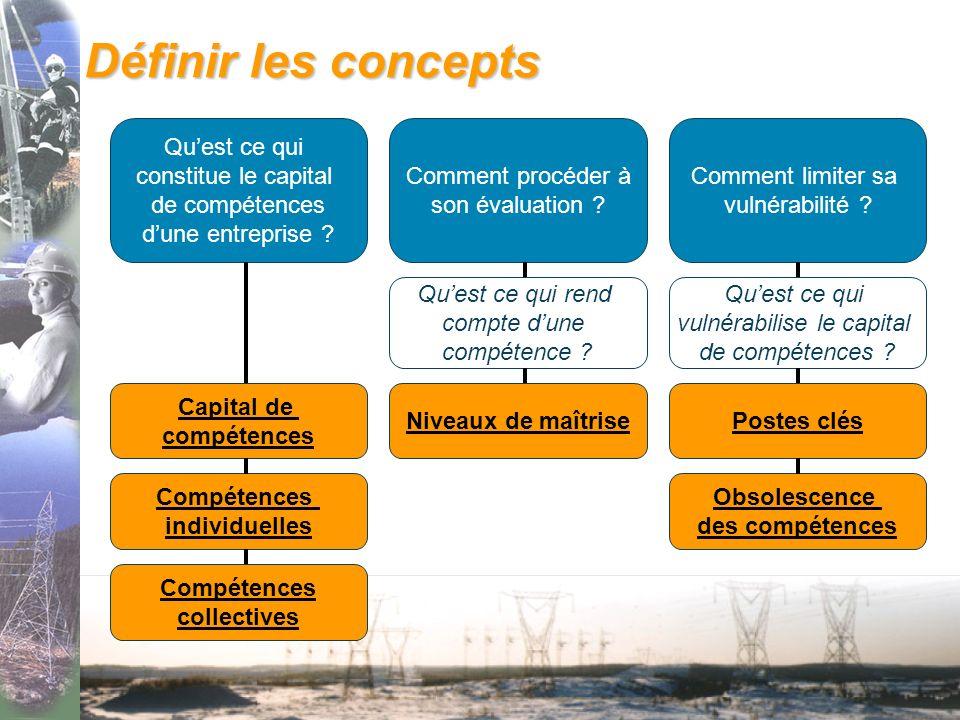 Définir les concepts Quest ce qui constitue le capital de compétences dune entreprise .