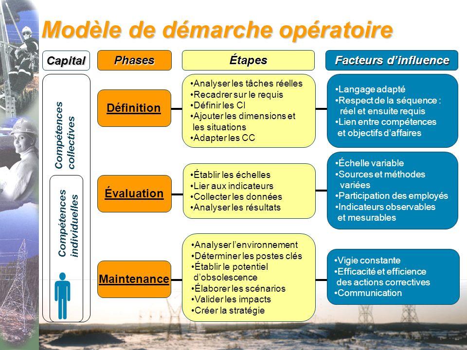 Définir les concepts Quest ce qui constitue le capital de compétences dune entreprise ? Quest ce qui rend compte dune compétence ? Quest ce qui vulnér