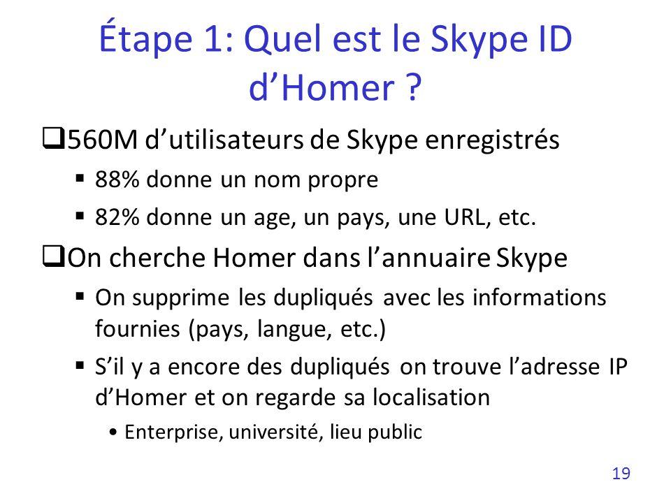 Étape 1: Quel est le Skype ID dHomer ? 560M dutilisateurs de Skype enregistrés 88% donne un nom propre 82% donne un age, un pays, une URL, etc. On che